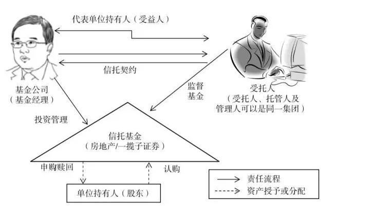 信托网 资管研究 行业研究 香港信托业务模式研究    信托结构的好外