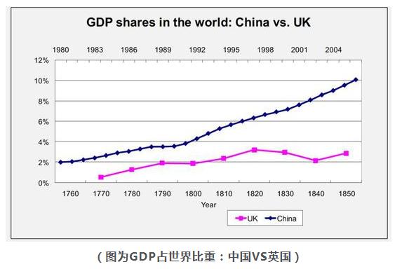 中国gdp占世界多少_不确定性下的全球供应链 华兴报告(2)