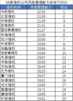 2019信托公司收益排行_2016年中国十大信托公司排名 信托投资公司哪家比